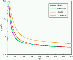 Graph of linear attenuation coefficients, showing better material discrimination at low X-ray energies.