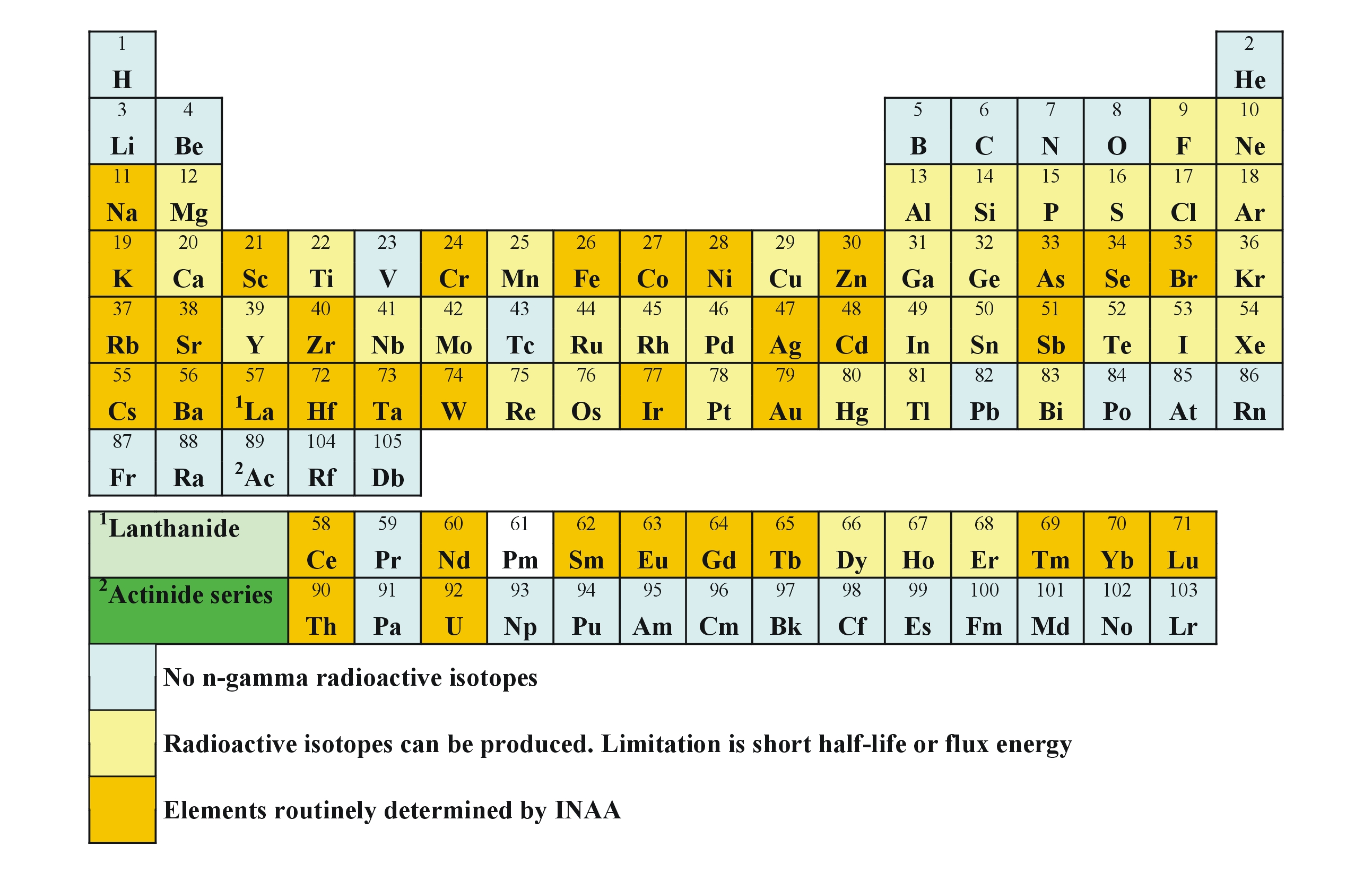 Instrumental neutron activation analysis inaa periodic table inaa gamestrikefo Gallery