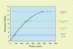 PT calibration