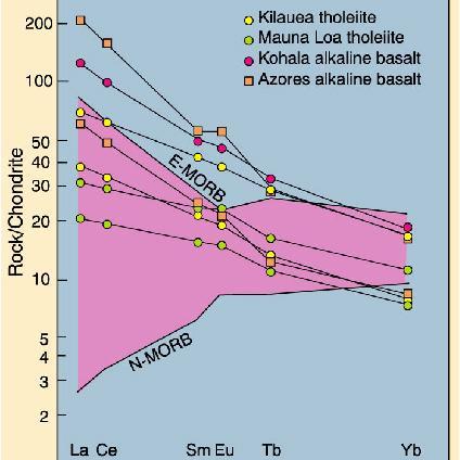 Geochemical Data Plotting Programs