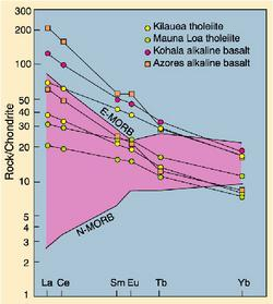 Geochemical data plotting programs rare earth element plot of basalts ccuart Image collections