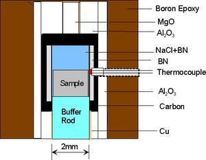 ultrasonic sample assembly