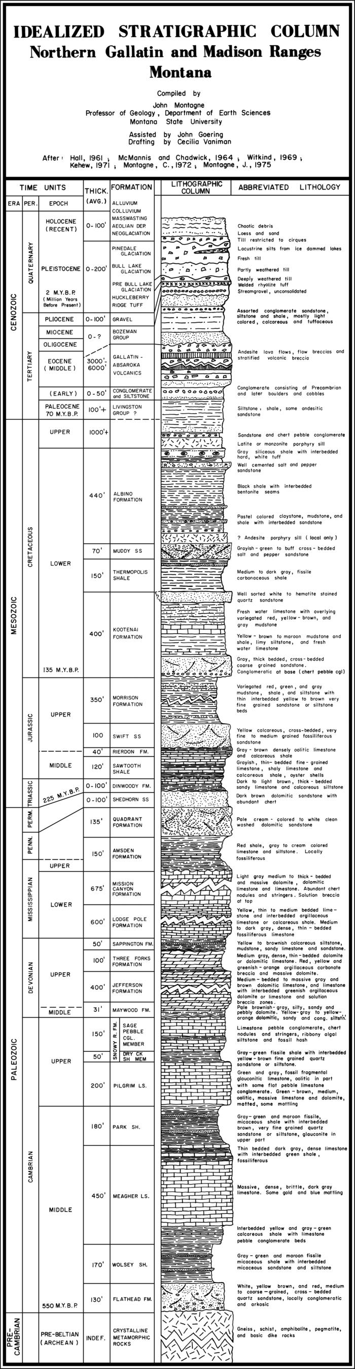 Stratigraphic Column for Montana