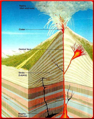 typical volcano