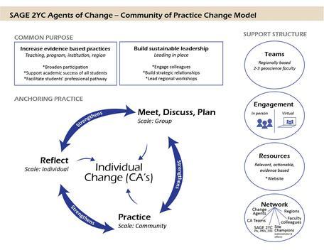 SAGE 2YC Theory of Change diagram