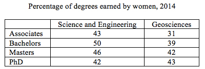 Percentage of degrees earned by women, 2014. Data from NSF, 2017.