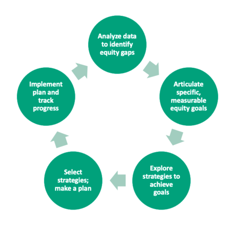 data outcomes analysis cycle