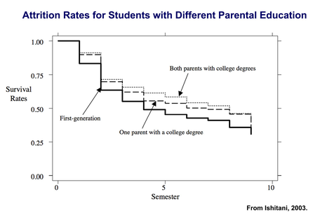 Attrition rates for students with parents of different education