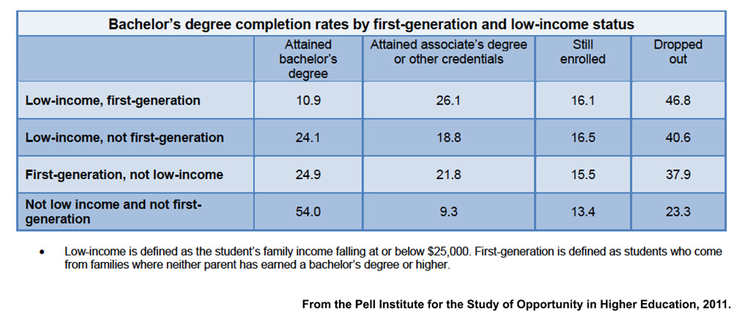 Bachelor's degree completion rates