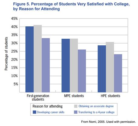 Percentage of students very satisfied with college