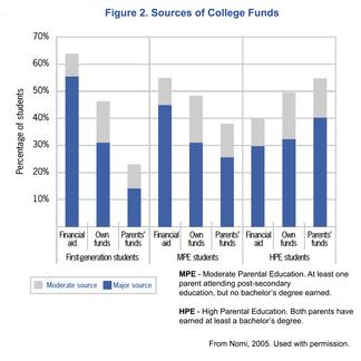 Sources of College Income