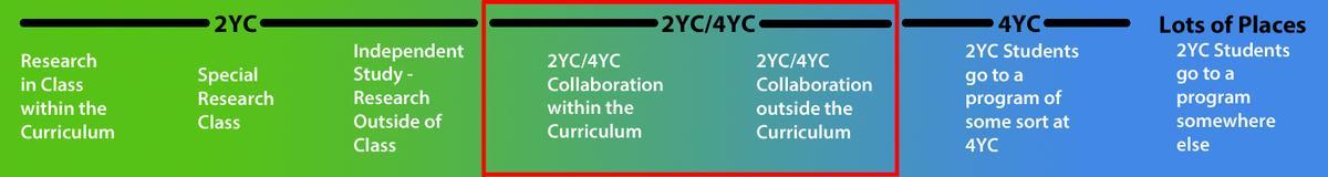 Continuum Image - 2YC/4YC Collaborations