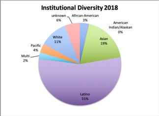 institutiondiversity2018.png