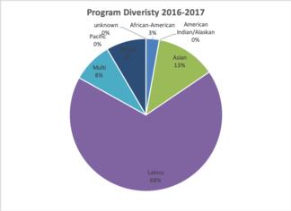programdiversity2016.png