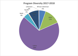 programdiversity2017.png