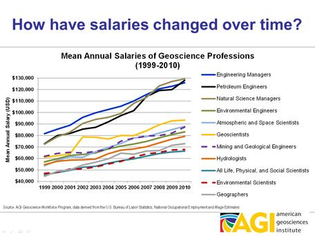 How have geoscience salaries changed over time?