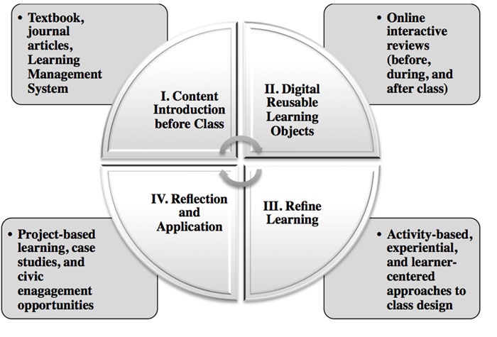 Green computing research project essays