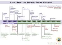SERC Timeline