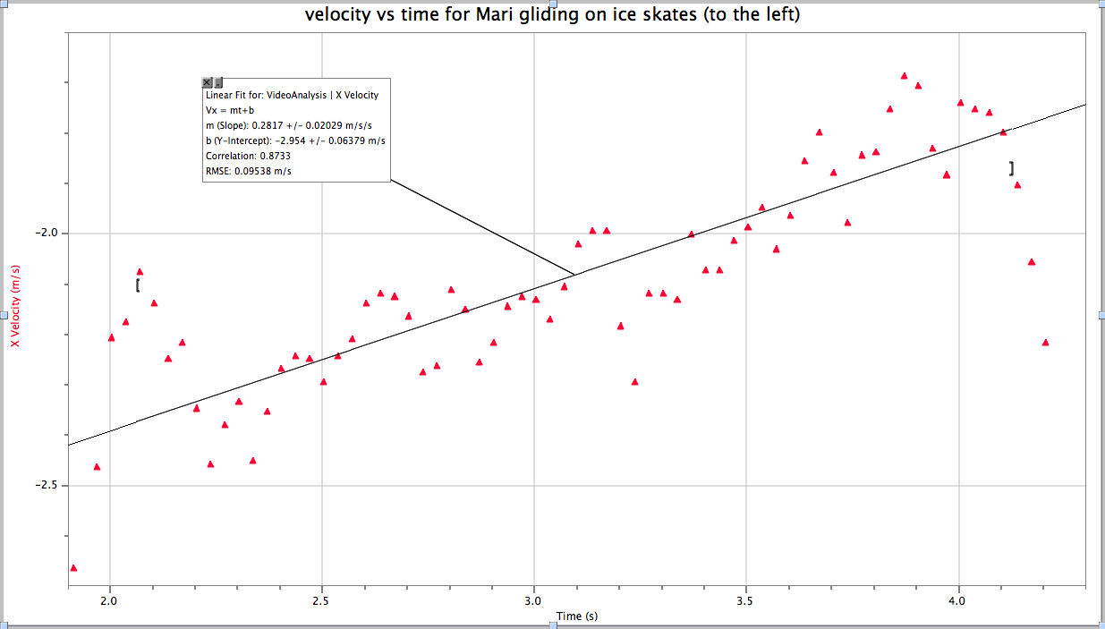 Graph Showing Velocity Vs Time For A Skater Gliding Across Ice