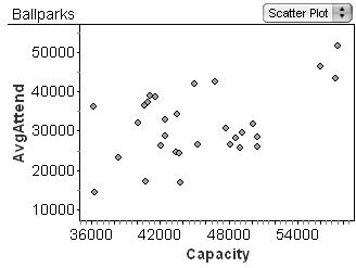 Scatterplot of Ballpark Capacity vs. Attendance