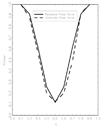 Theoretical and Simulated Power Curves
