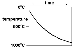 Rock cycle graph