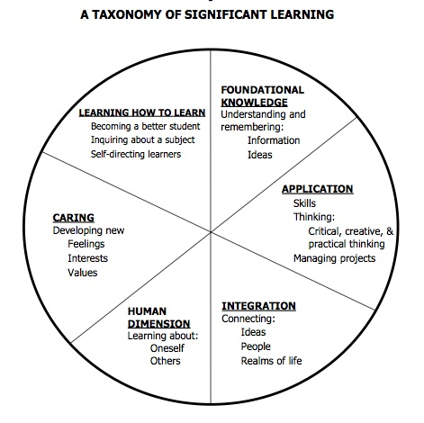 Why Teach with an Interdisciplinary Approach?
