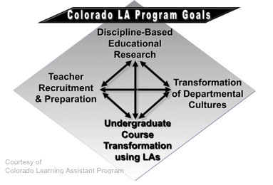 LA program goals