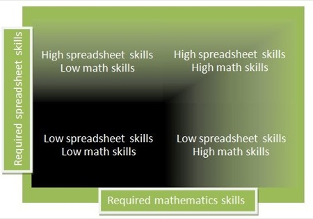 Matrix:  spreadsheet and math skills