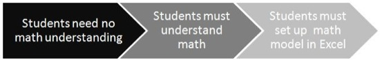 Spectrum:  math skills