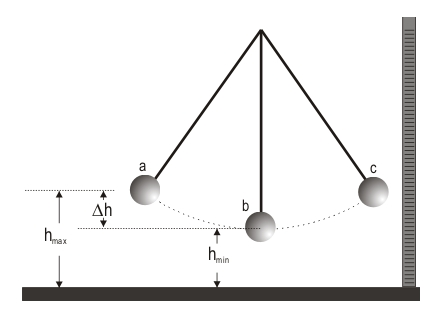 Diagram of conservation of energy in a simple pendulum