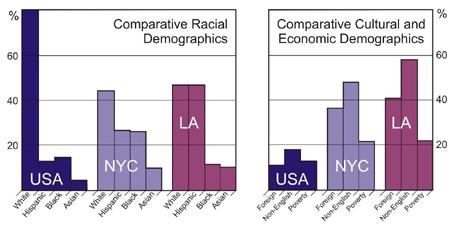 Demographics of Urban Settings