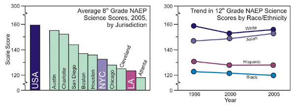Results of NAEP Science School Science Testing, 2005, by Jurisdiction and Race/Etrhnicity
