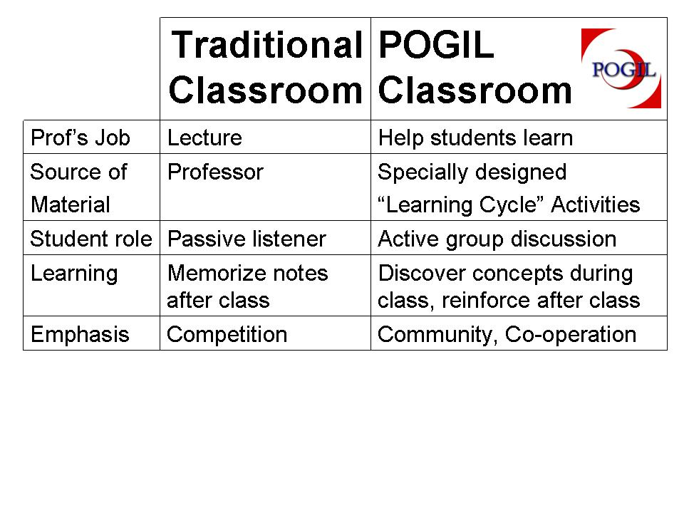 Image result for pogil definition