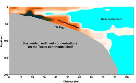 Suspended sediment cross section tall