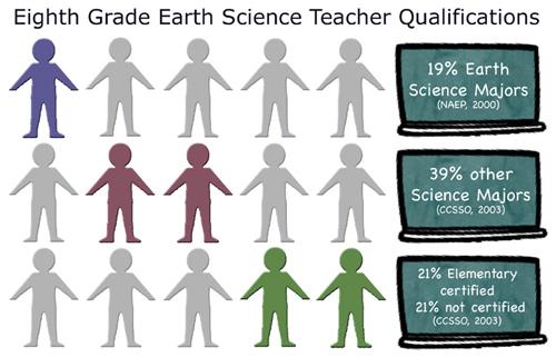 Preparing Teachers to Teach Earth Science