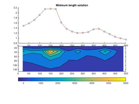 Sample model - minimum length