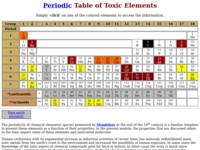 Periodic table of toxic elements this interactive periodic table provides information about elements and radionuclides that are potentially toxic to human health urtaz Choice Image