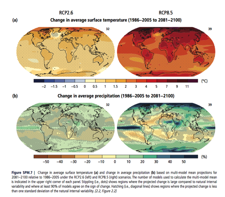 IPCC graph of climate change