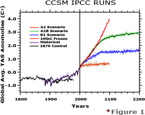 IPCC 4th Assessment Report 20th Century and future scenarios.