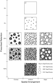 Fig. 2. Harvest pattern including 100, 75, 25, and 0% retention