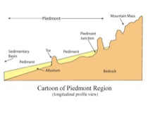 Soil Water Rock Interactions I The Pediment Problem