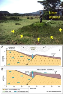 water blisters diagram artesian blister wetlands, the intersection of ... north star engine water pump diagram