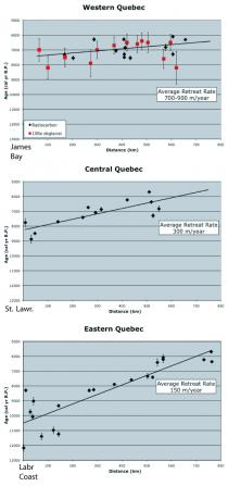 Figure 3. Retreat rate plots.