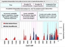 Fire-related debris flows and sheetfloods throughout the Holocene