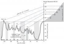 Figure 4. Marine terrace correlations to the global sea level curve