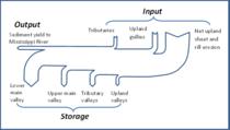 Fig. 1. Sediment budget by Trimble