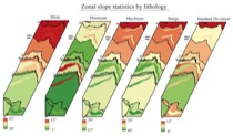 Figure 4:  Slope of Modi Khola litholigies